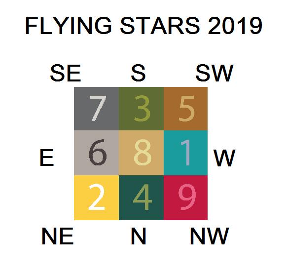 2019 Flying Stars – Lighthouse Feng Shui